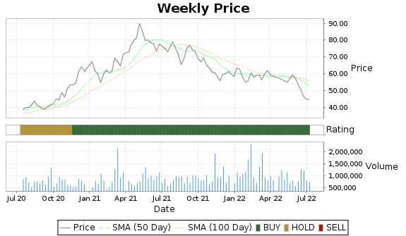 PKX Price-Volume-Ratings Chart