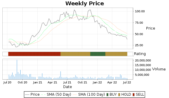 PLCE Price-Volume-Ratings Chart