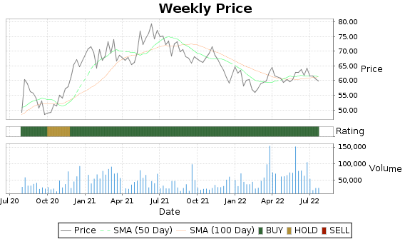 PLPC Price-Volume-Ratings Chart