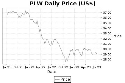 PLW Price Chart
