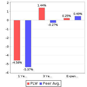 PLW Return and Expenses Comparison Chart