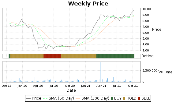 PMBC Price-Volume-Ratings Chart