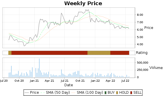 PMD Price-Volume-Ratings Chart