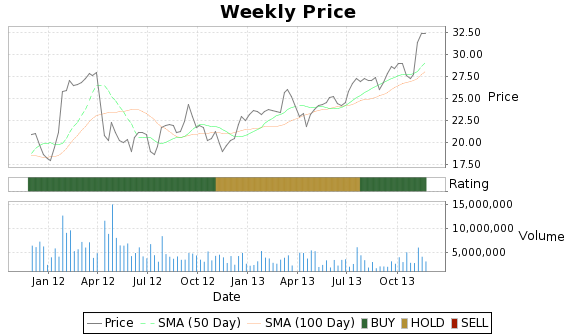 PMTC Price-Volume-Ratings Chart