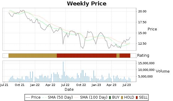 PMT Price-Volume-Ratings Chart