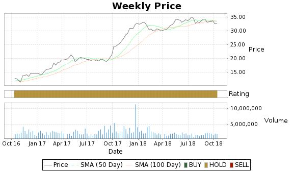 PNK Price-Volume-Ratings Chart