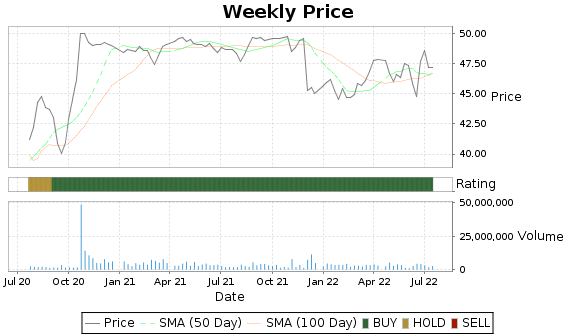 PNM Price-Volume-Ratings Chart