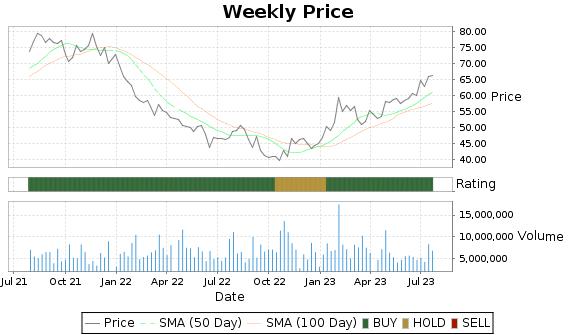 PNR Price-Volume-Ratings Chart