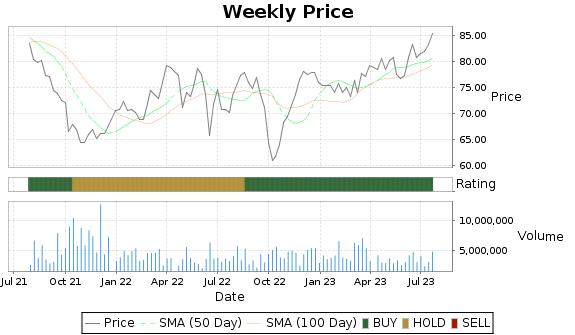 PNW Price-Volume-Ratings Chart