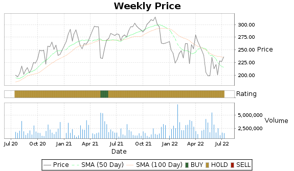 PODD Price-Volume-Ratings Chart