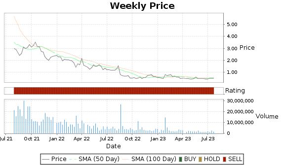 POL Price-Volume-Ratings Chart