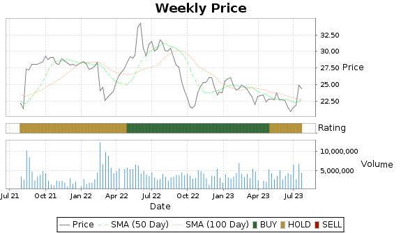 PPC Price-Volume-Ratings Chart