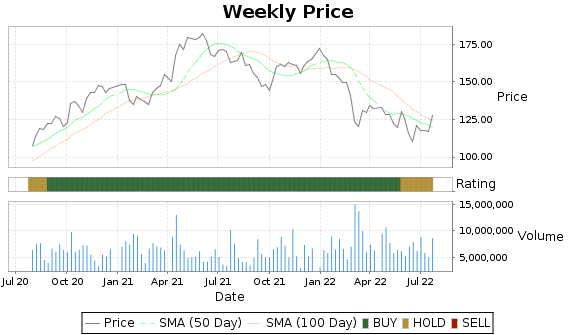 PPG Price-Volume-Ratings Chart