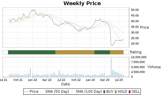 PRAA Price-Volume-Ratings Chart