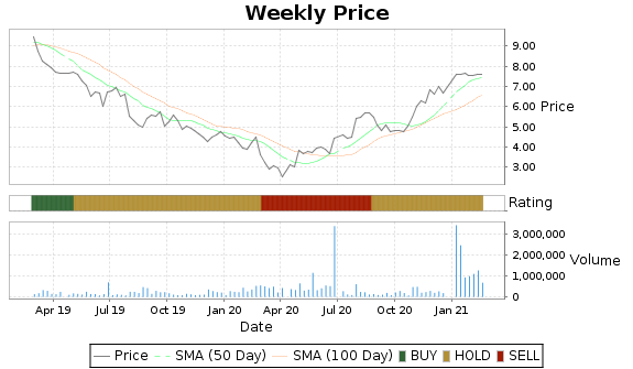 PRGX Price-Volume-Ratings Chart