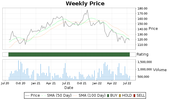 PRI Price-Volume-Ratings Chart