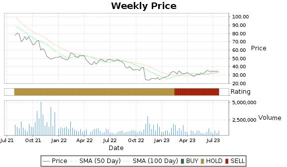 PRLB Price-Volume-Ratings Chart