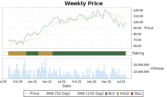 PRU Price-Volume-Ratings Chart