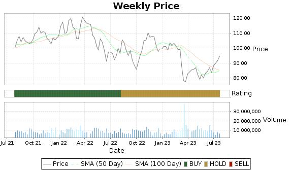 PRU Price-Volume-Ratings Chart