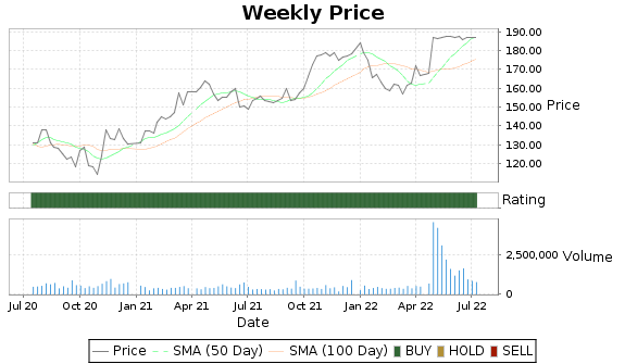 PSB Price-Volume-Ratings Chart