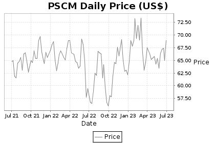 PSCM Price Chart