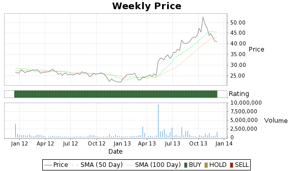 PSE Price-Volume-Ratings Chart