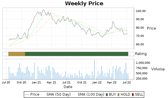 PSMT Price-Volume-Ratings Chart
