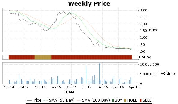 PSUN Price-Volume-Ratings Chart