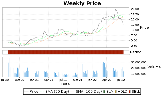 PTEN Price-Volume-Ratings Chart