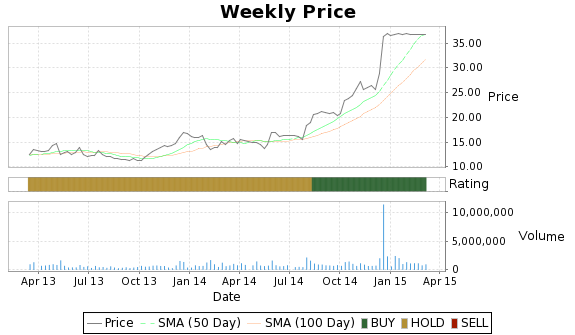 PTRY Price-Volume-Ratings Chart