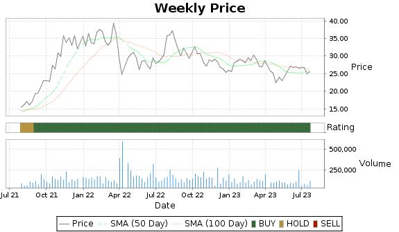 PTSI Price-Volume-Ratings Chart
