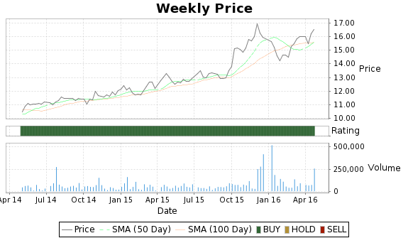 PULB Price-Volume-Ratings Chart