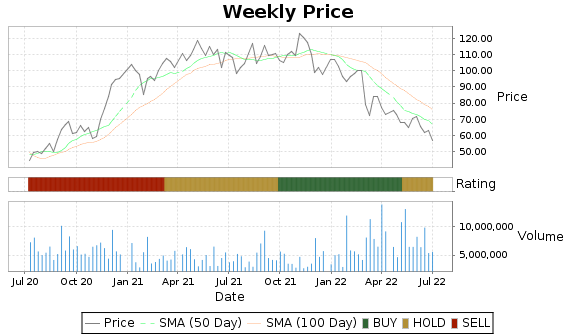 PVH Price-Volume-Ratings Chart