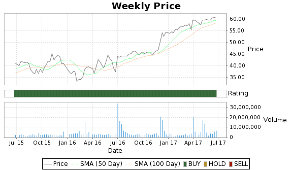 PVTB Price-Volume-Ratings Chart
