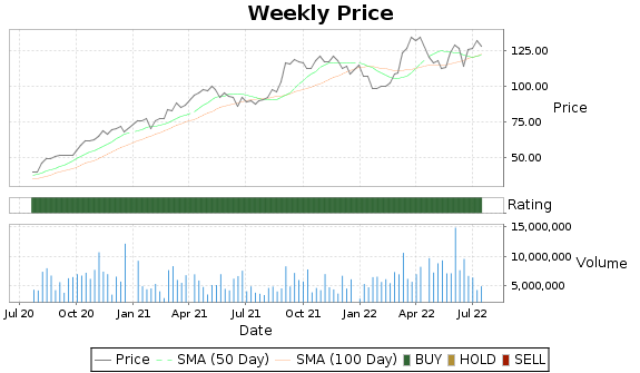 PWR Price-Volume-Ratings Chart