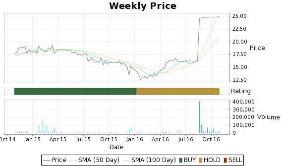 PWX Price-Volume-Ratings Chart