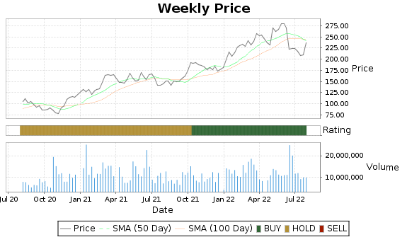 PXD Price-Volume-Ratings Chart