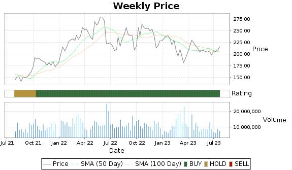 PXD Price-Volume-Ratings Chart