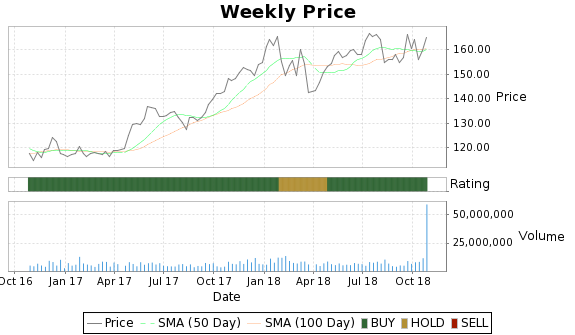 PX Price-Volume-Ratings Chart