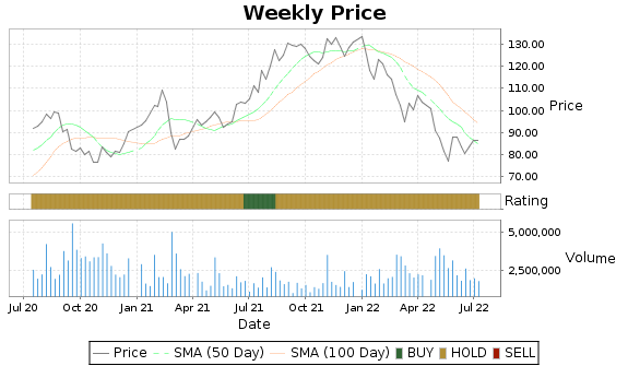 PZZA Price-Volume-Ratings Chart