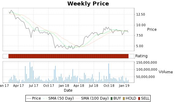 P Price-Volume-Ratings Chart