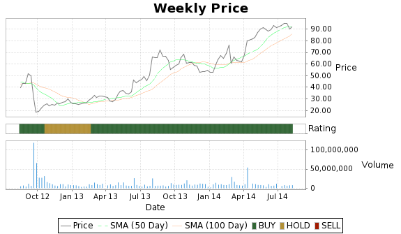 QCOR Price-Volume-Ratings Chart