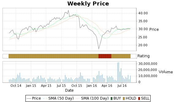QLIK Price-Volume-Ratings Chart
