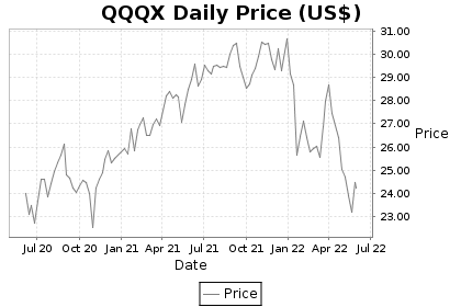 QQQX Price Chart