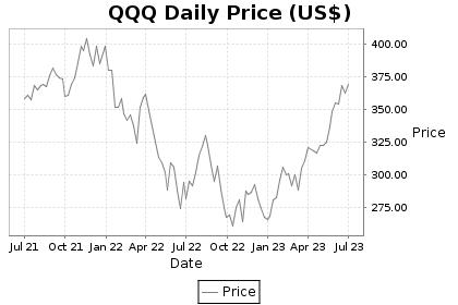QQQ Price Chart
