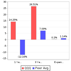 QQQ Return and Expenses Comparison Chart
