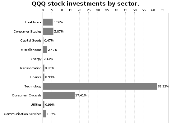 QQQ Sector Allocation Chart