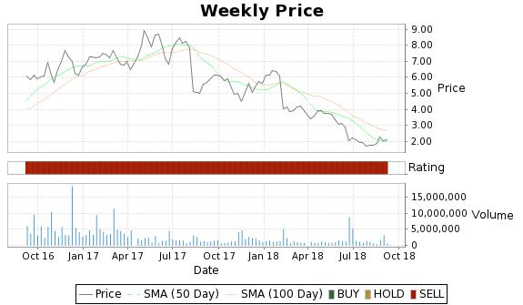 QTM Price-Volume-Ratings Chart