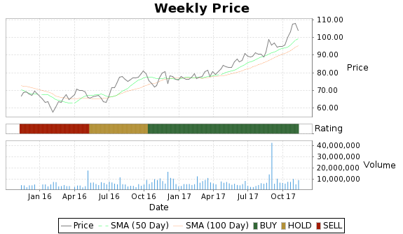 Q Price-Volume-Ratings Chart