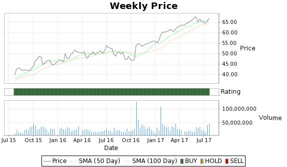 RAI Price-Volume-Ratings Chart